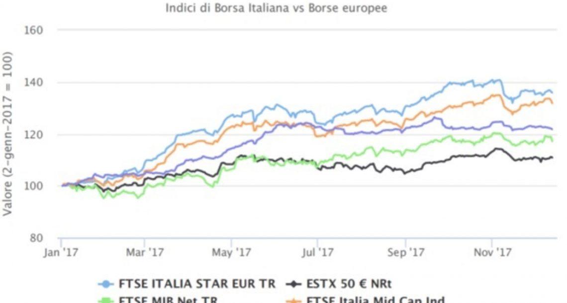 I pir e il risparmio degli italiani